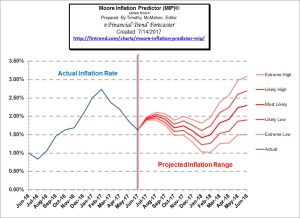 Inflation 1.63% in June