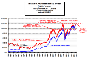 Inflation Adjusted NYSE Chart
