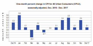 Monthly Seasonally Adjusted Table