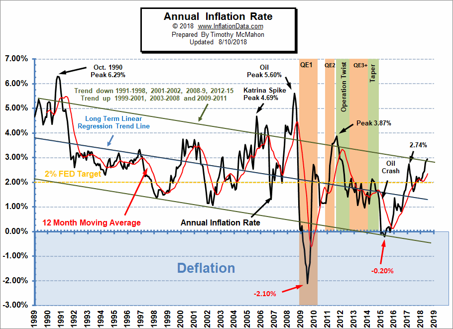 Annual Inflation Chart