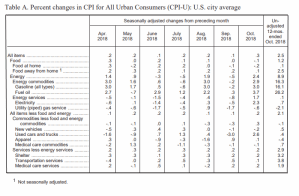 October BLS CPI Table