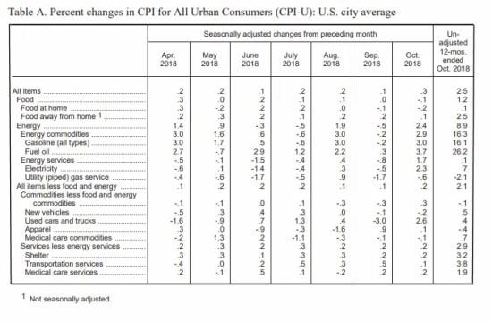 October BLS CPI Table