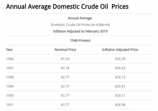 Annual Average Crude Oil Prices