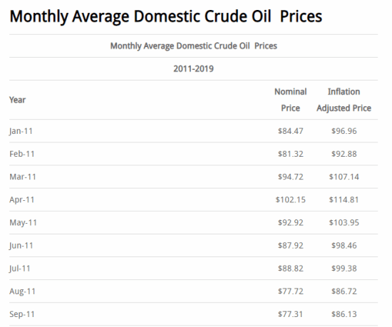 Average Monthly Crude Oil Prices