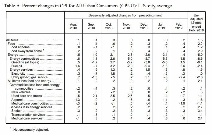 March BLS CPI-U Table