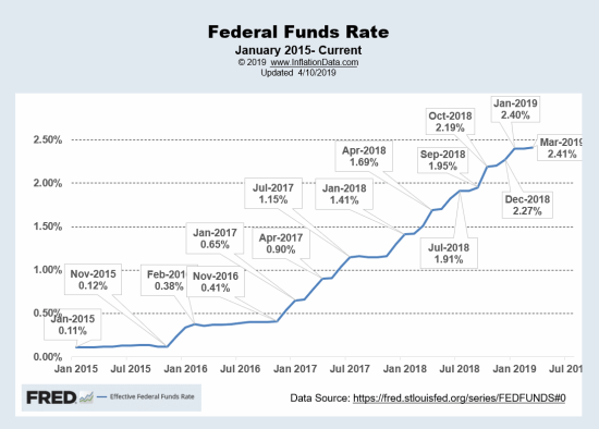 Fed Funds Rate Apr 2019