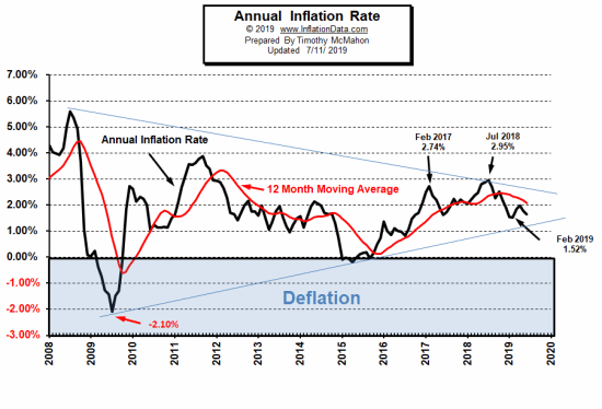 Annual Inflation Rate Chart 2008 - July 2019