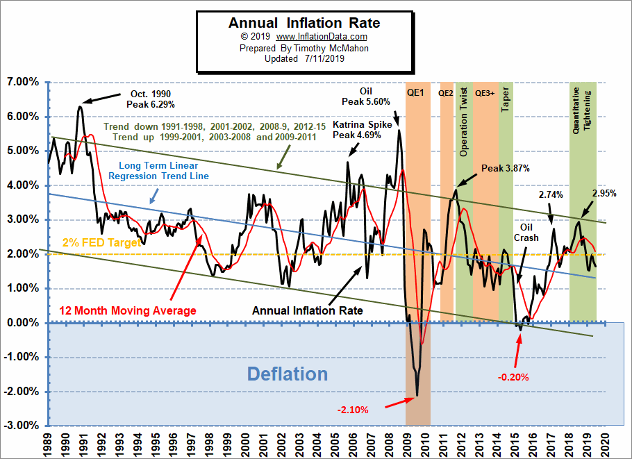Annual Inflation Rate July 2019