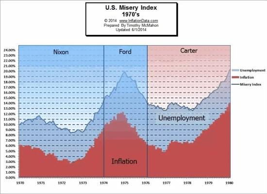 Misery Index 1970s