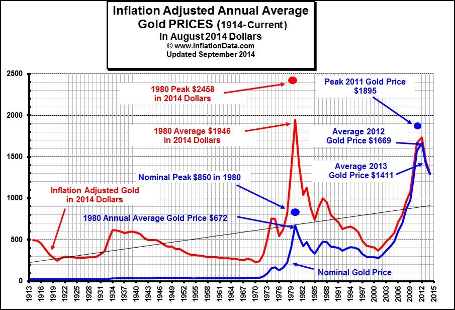 Cotización del oro ajustada a la inflación (Fuente: https://i1.wp.com/inflationdata.com/inflation/images/charts/Gold/Gold_inflation.jpg)