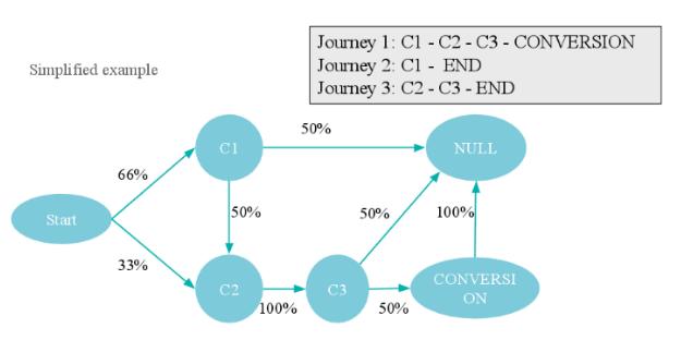 Markov Model of Attribution