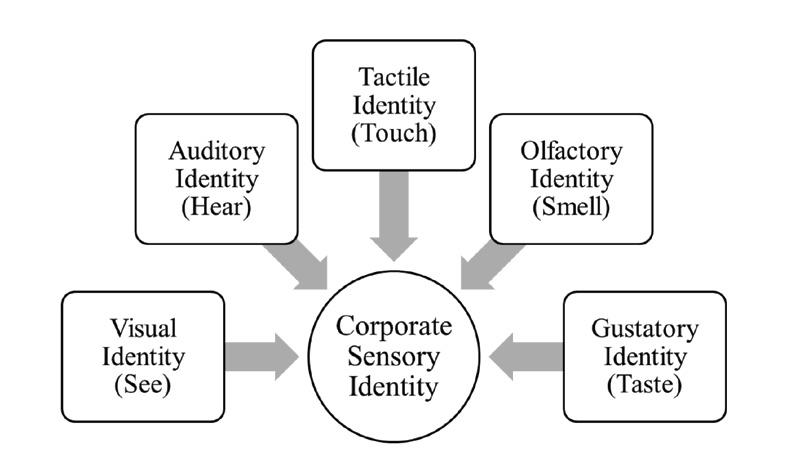 corporate sensory identity