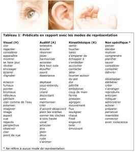 tableau_predicats_VAK
