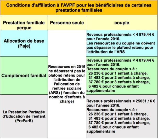 Allocation Aidant Familial Caf