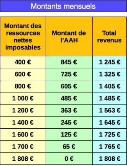 Ahh Et Revenus D Activite 2020 Info Handicap