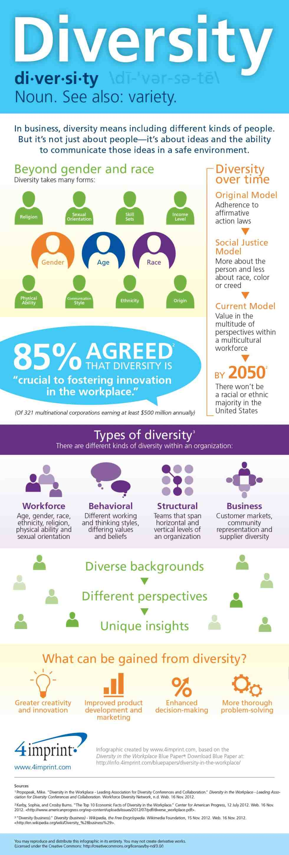 Diversity In The Workplace | 4imprint Learning Center