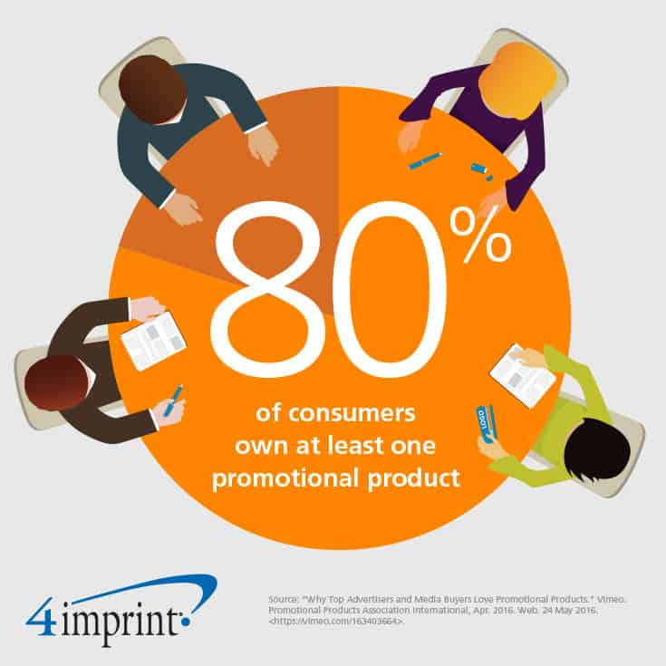 80% of consumers own at least one promotional product.