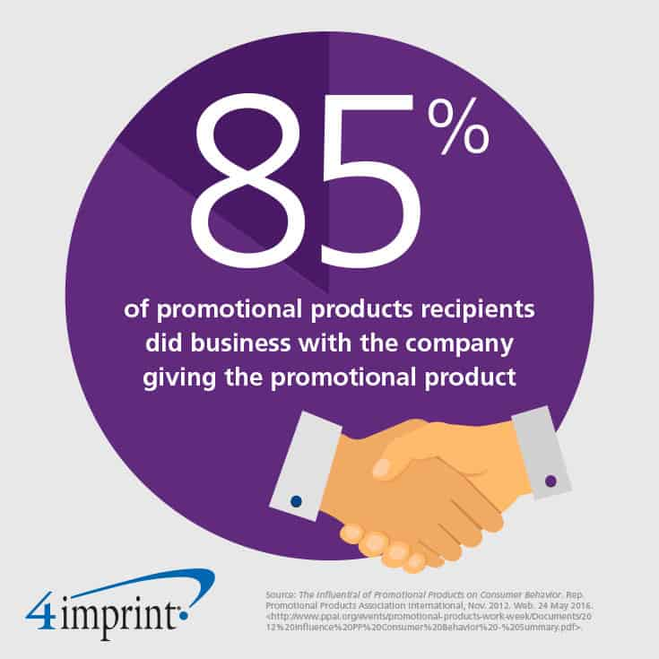 85% of promotional products recipients did business with the company giving the promotional product