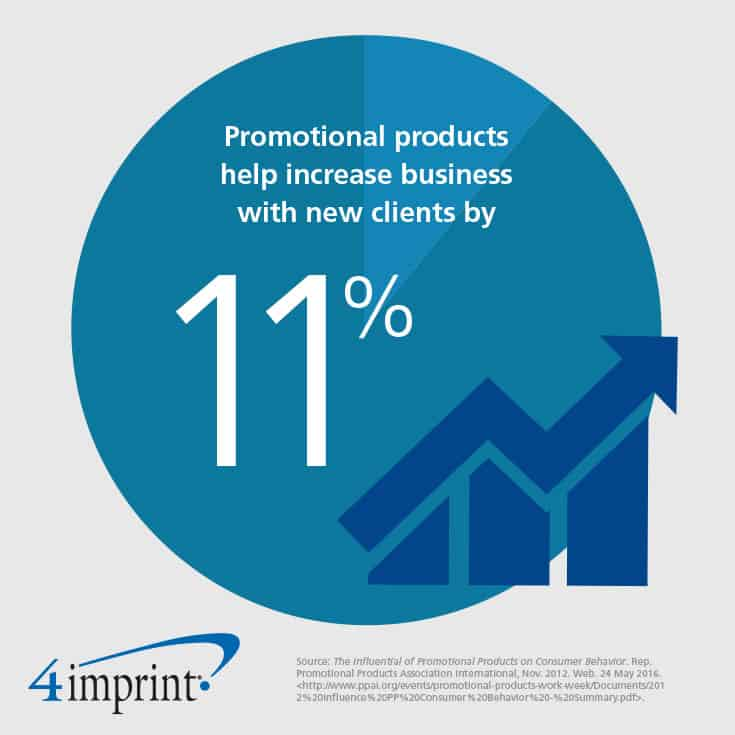 Promotional Products help increase business with new clients by 11%.