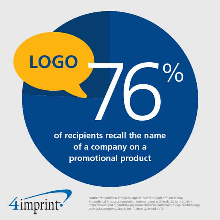 70% of recipients recall the name of a company on a promotional product.