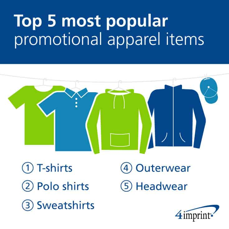 T-shirts, polo shirts, sweatshirts, outerwear and headwear are the most popular promotional apparel items.