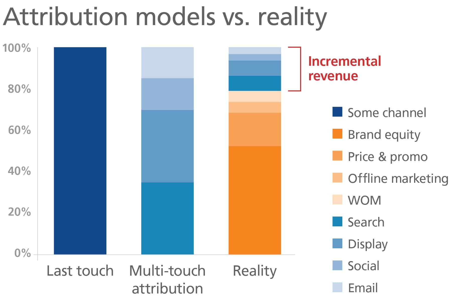 Determining revenue: Attribution models versus reality