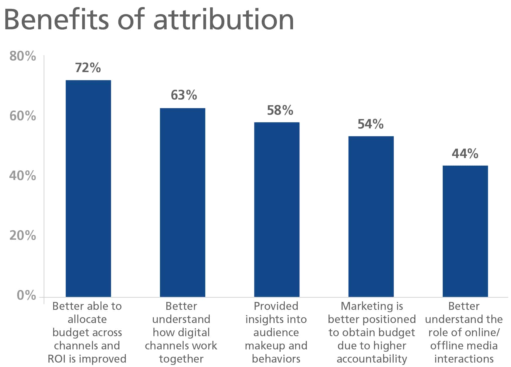 The top benefits according to marketers include being better able to allocate budget across channels and ROI is improved.