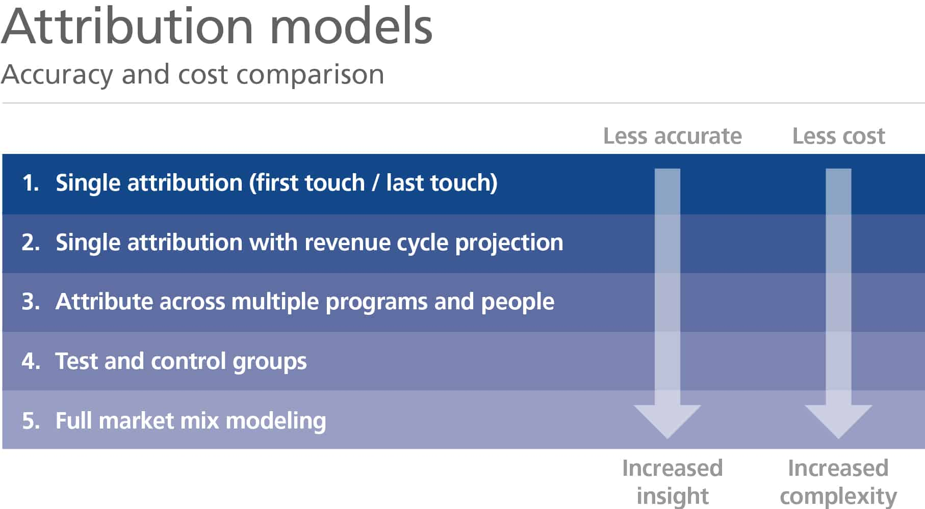 Accuracy and cost comparison of the different attribution models. Full market mix modeling has the most accuracy, but also increased accuracy.