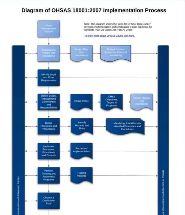 OHSAS 18001 Implementation Diagram