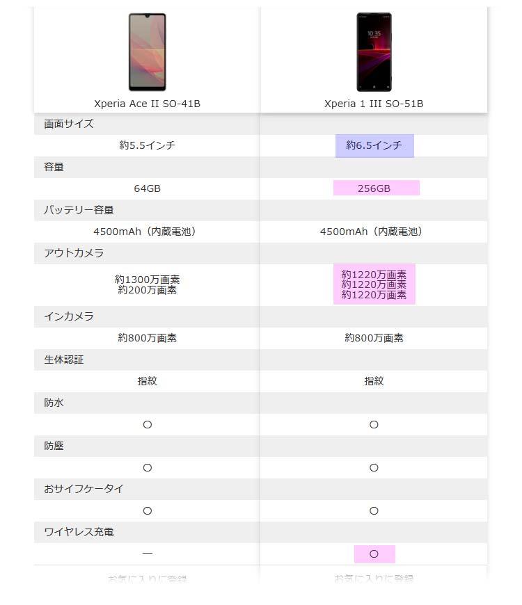 Xperia 1 IIIとXperiaAce2の比較覧表