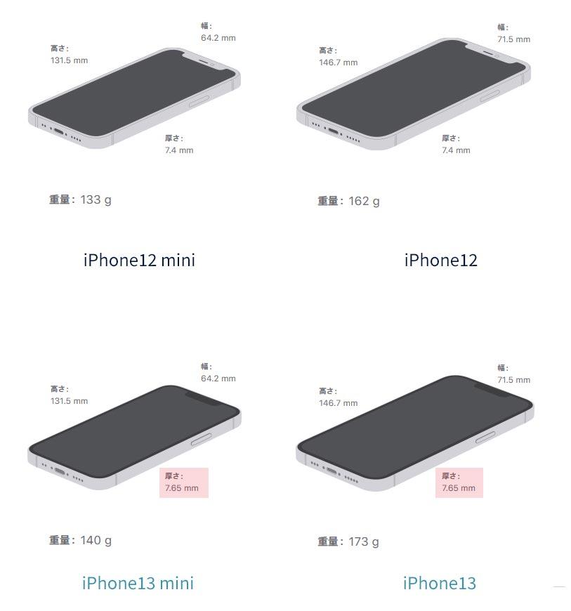 iPhone13と12の大きさ比較