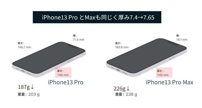 iPhone13 proの大きさ