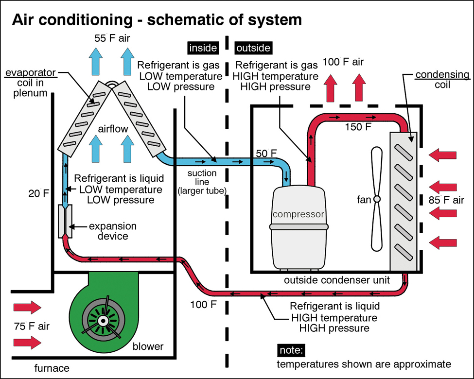 Air Conditioner Schematic