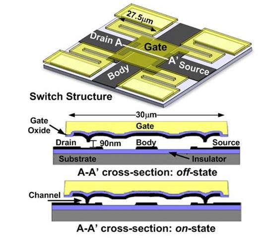 MEMS Relay as Logic Gate 3-D Model