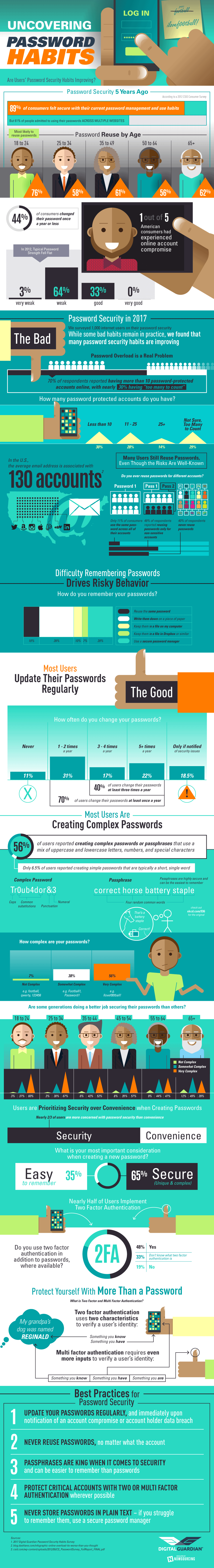 Uncovering Password Habits: Are Users' Password Security Habits Improving? Infographic
