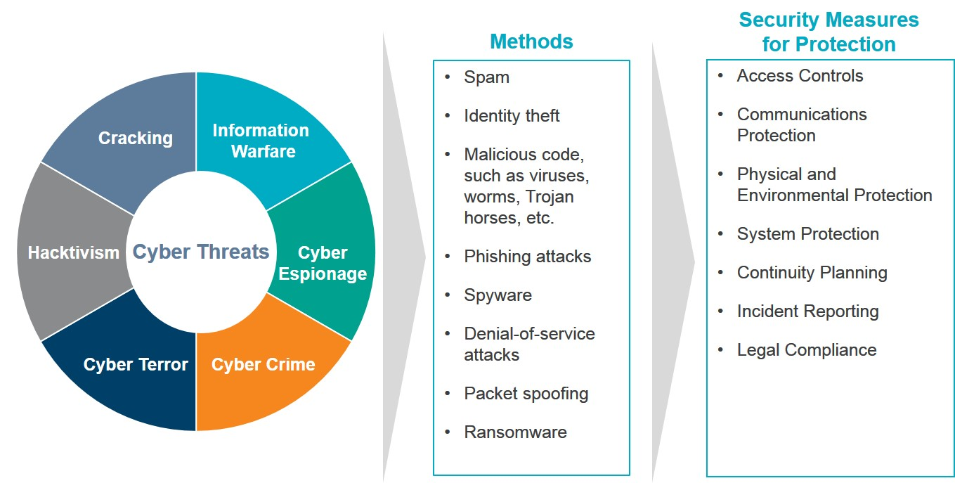 Cyber ​​security graphic 1.jpg