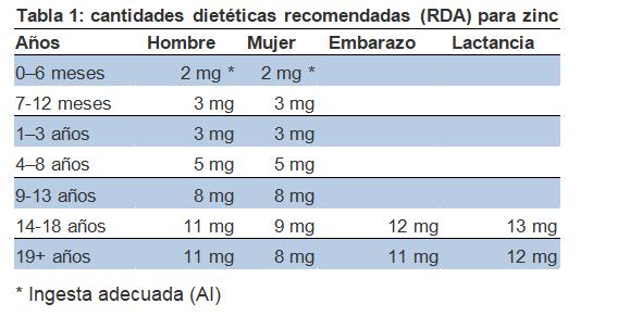 ingesta recomendada de zinc