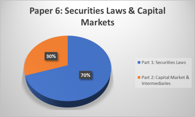 CS Executive Module 2 Paper 6 Securities Laws and Capital Markets
