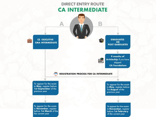 CA Inter Direct Entry