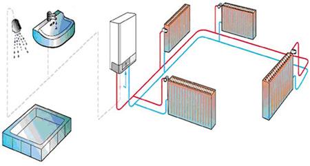 ¿Calefacción central o individual?