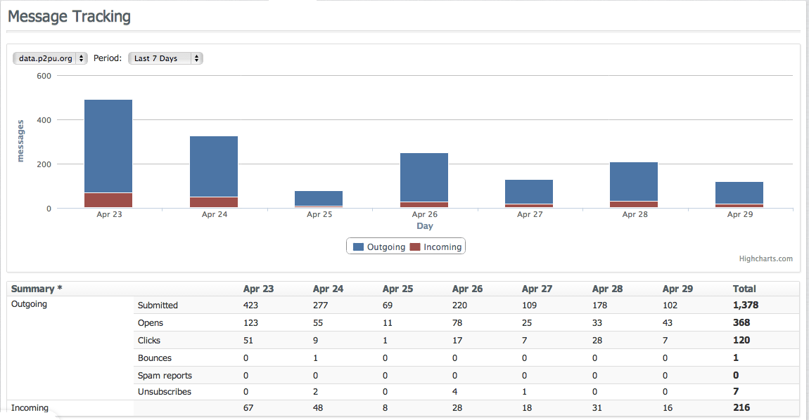 Email Engagement for Past 7 Days