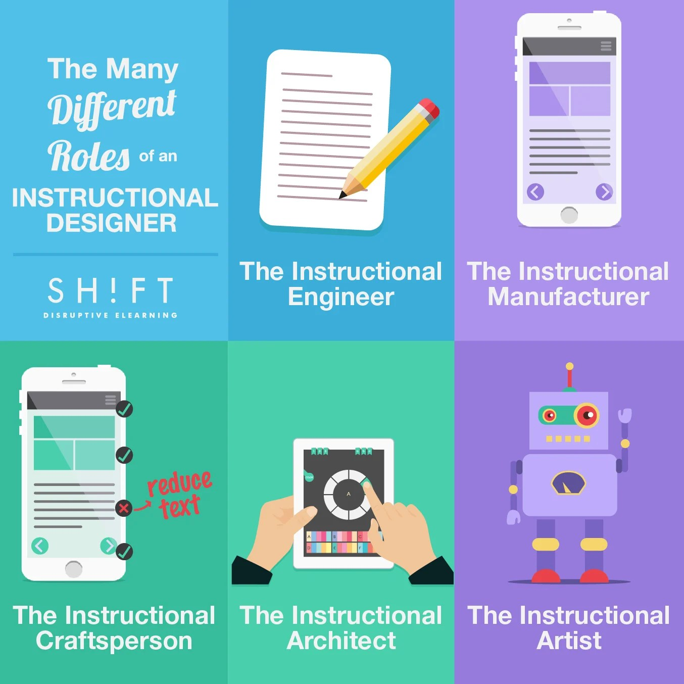 instructional design elearning