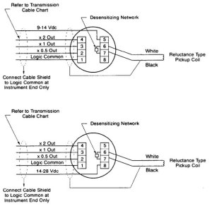 FMC Measurement Solutions  Turbine Meter FAQs