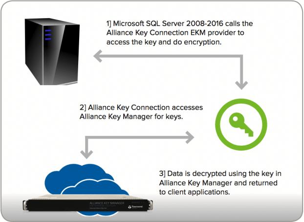 """Résultat de recherche d'images pour """"The Benefits Of Working With A PGP Encryption Vendor"""""""