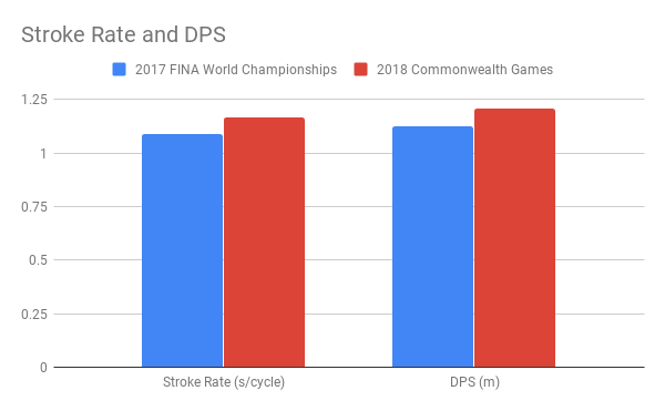 Scott_Stroke Rate and DPS