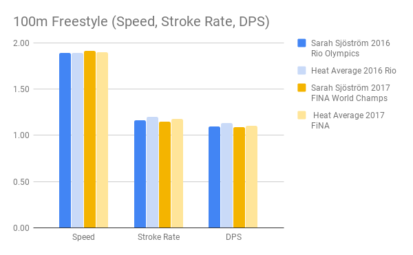 Sjostrom_100m Freestyle (Speed, Stroke Rate, DPS)