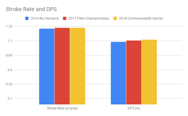 Seebohm_Stroke Rate and DPS