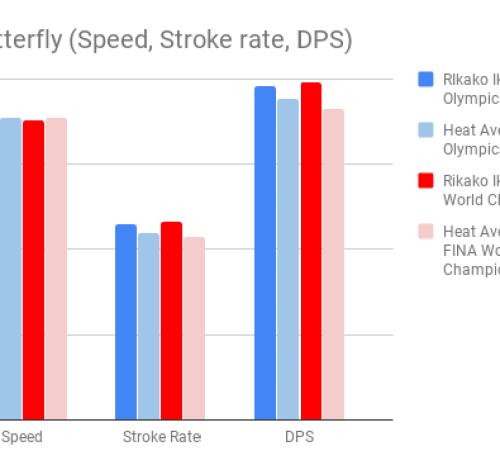 Ikee_100m Butterfly (Speed, Stroke rate, DPS)
