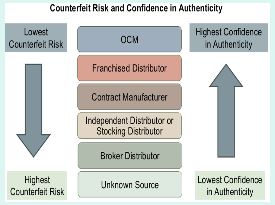 conterfeit risk.png
