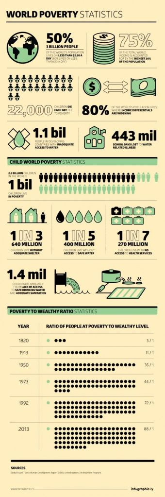 World Poverty Statistics 2020